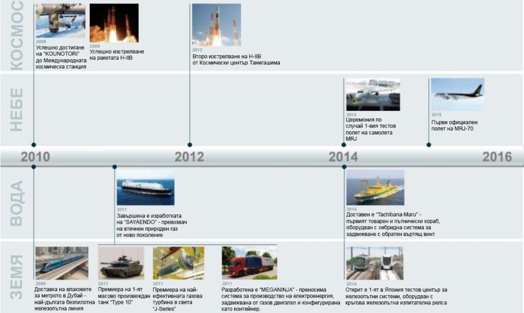 история на Mitsubishi Heavy Industries